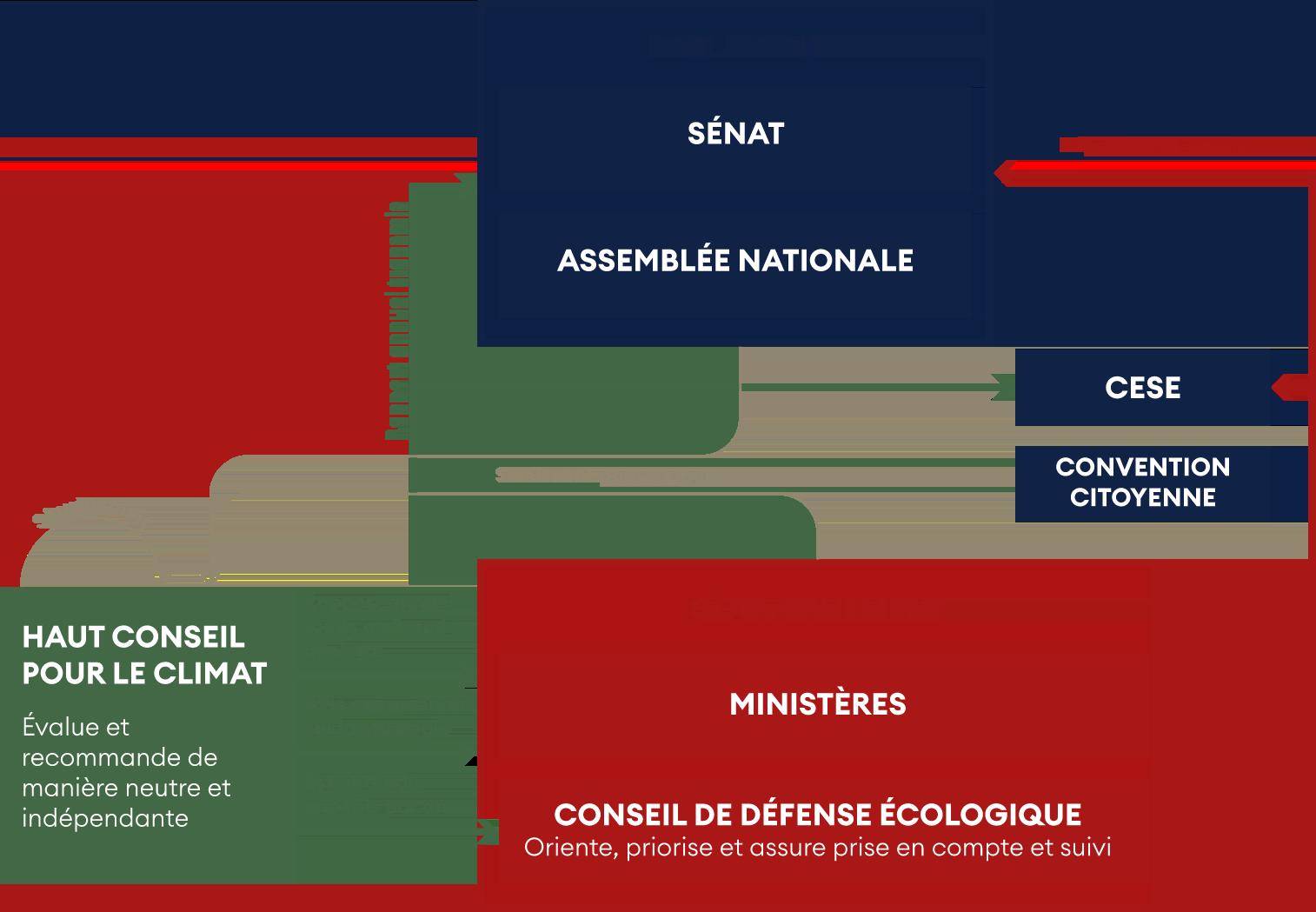 Maîtriser l'empreinte carbone de la France